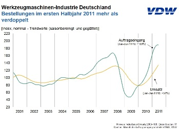 Marktontwikkelingen Duitse machineindustrie