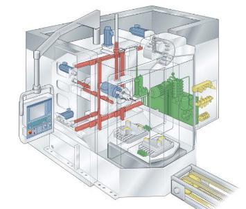 NCplus van Effizienz Fabrik