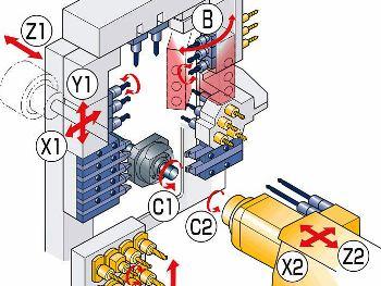 Star Micronics met vrij programmeerbare B-as