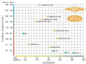Ampcoloy 944 Ampco Metal beryllium free