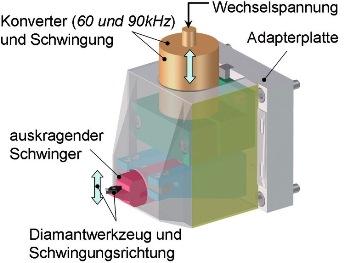 Prototype ultrasoon draaien Fraunhofer IPT