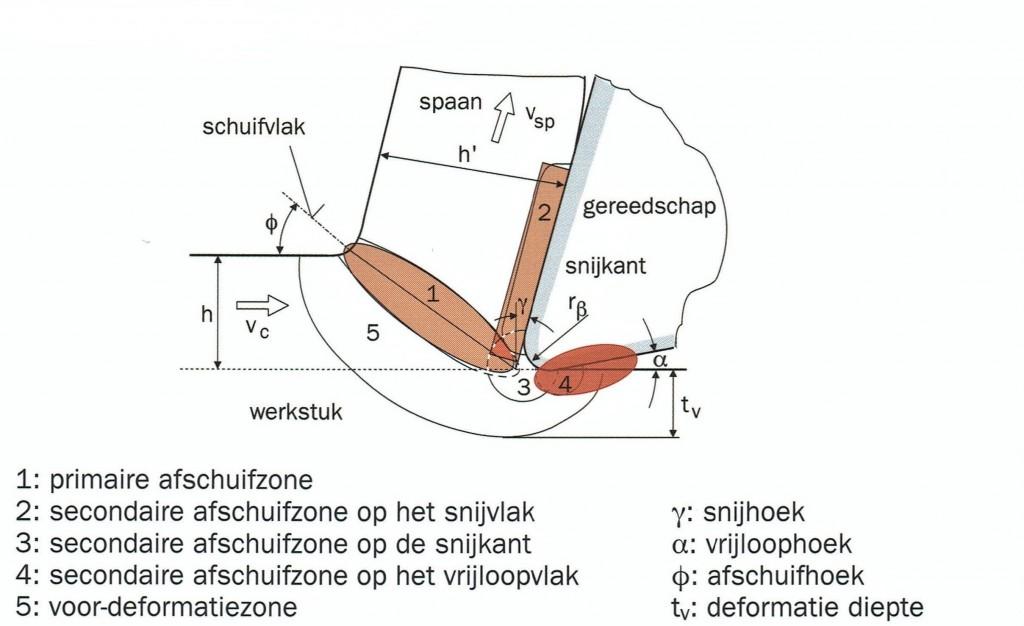 Schematische weergave van de actieve zones bij het verspaningsproces, met een overzicht van de diverse afschuifzones (bron: Hoogstrate/Oosterling)
