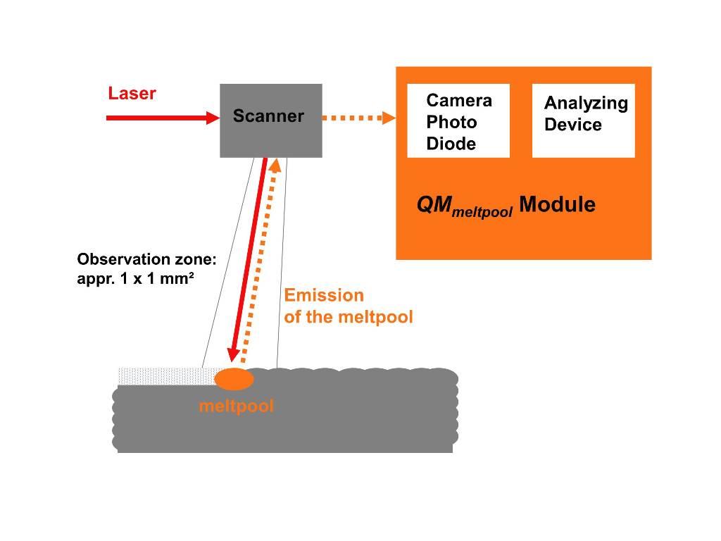 Om de dichtheid van het werkstuk onder controle te houden, de kwaliteit van de microstructuur te garanderen en de krachtverdeling in het component te bepalen, heeft Concept Laser de 3D-printer uitgerust met een QM module. Deze geïntegreerde module stelt gebruikers in staat om te profiteren van real-time kwaliteitscontrole (foto: Concept Laser)