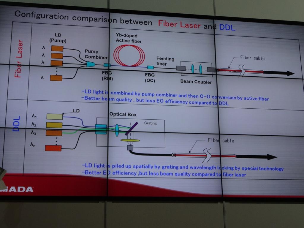 Deze afbeelding geeft het configuratieverschil aan tussen een fiberlaser en een direct diode laser (DDL)