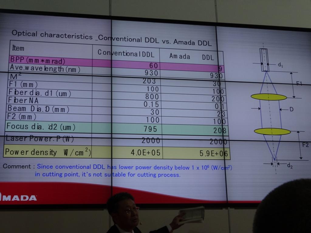 De tabel geeft de optische karakteristieken weer van DDL
