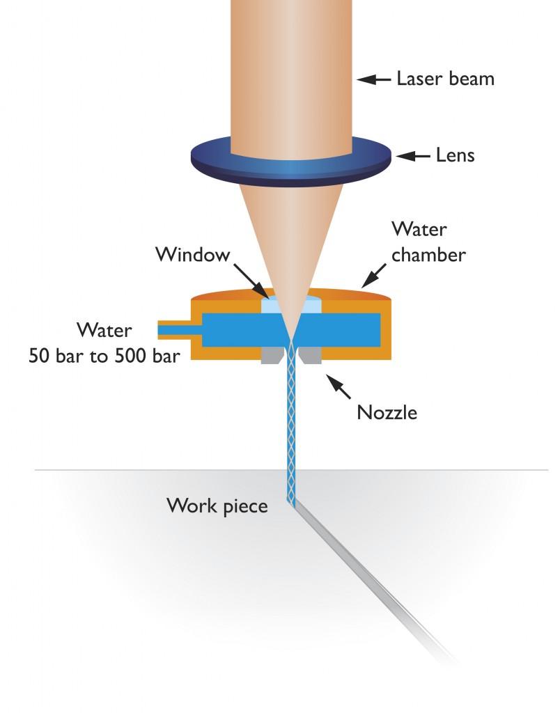 Schematische weergave van de Laser MicroJet techniek. Essentie is de exact rechte laserbundel die wordt gecreëerd, waarbij het water ook zorgt voor een effectieve koeling en afvoer van materiaaldeeltjes (bron: Synova)