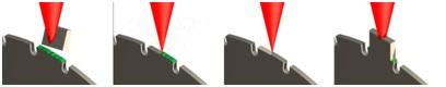 Het vervangen van een snijsegment gaat in vier stappen (foto: LZH)