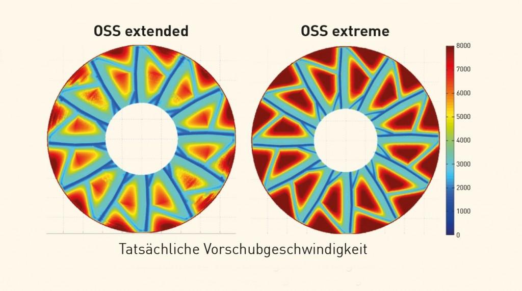 OSS extreme past het dynamische gedrag van de machine aan op de vereisten aan het werkstuk