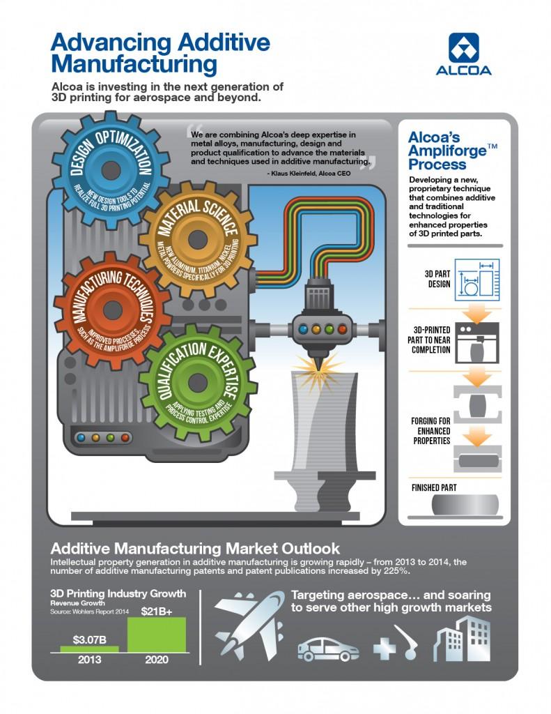 Infographic van Alcoa over additive manufacturing (bron: Alcoa)