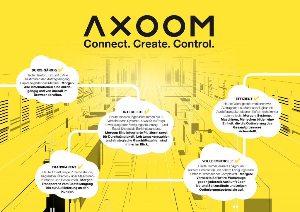 Uitleg over Axoom in een Duitstalige schema van Trumpf (foto: Trumpf)