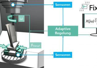 Fraunhofer ILT Fixtronic